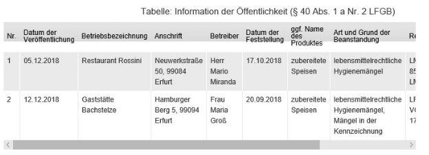 Veröffentlichungstabelle Hygieneverstöße Stadt Erfurt
